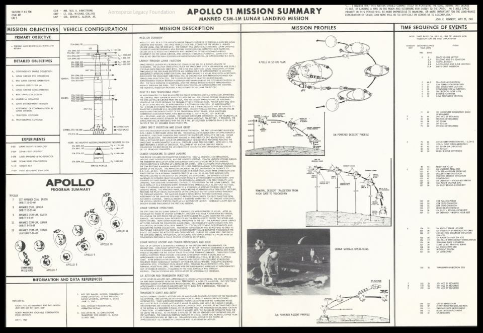 Apollo 11 Mission Summary Courtesy Harold Orland .  Click here for full image.