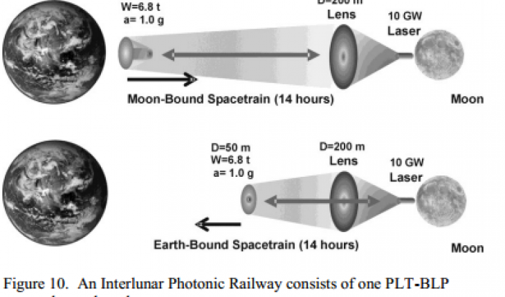 Photonic Railway
