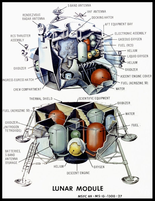 Above- This concept is a cutaway illustration of the Lunar Module (LM) with detailed callouts. The LM was a two part spacecraft. Its lower or descent stage had the landing gear, engines, and fuel needed for the landing. When the LM blasted off the Moon, the descent stage served as the launching pad for its companion ascent stage, which was also home for the two astronauts on the surface of the Moon. The LM was full of gear with which to communicate, navigate, and rendezvous. It also had its own propulsion system, and an engine to lift it off the Moon and send it on a course toward the orbiting Command Module.    Lunar Module Illustration by NASA/Marshall Space Flight Center