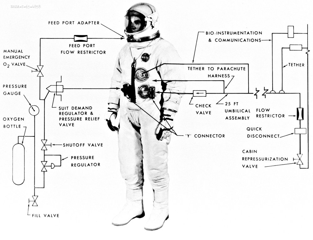Detailed view of the Gemini Extravehicular Space Suit