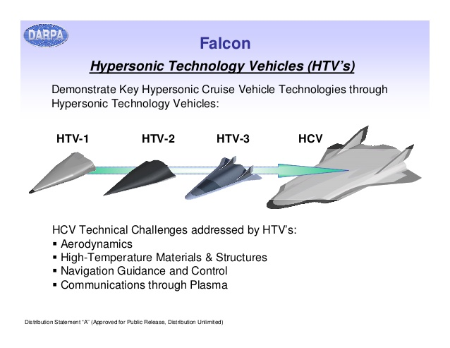 Hypersonic Technology Vehicles (HTV's)