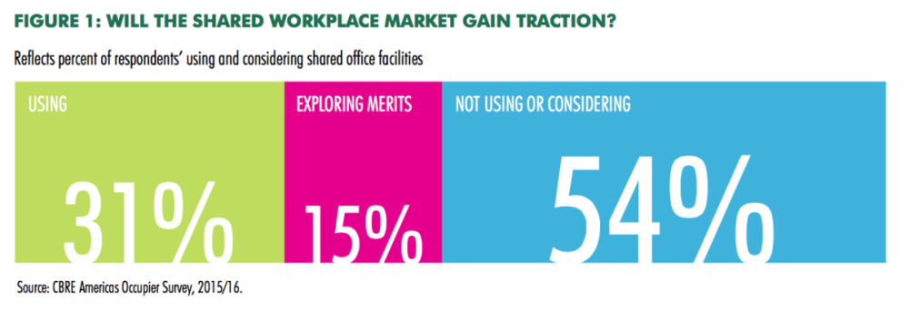 Of the users surveyed, 31% are using shared workplaces, while 15% are exploring its merits.