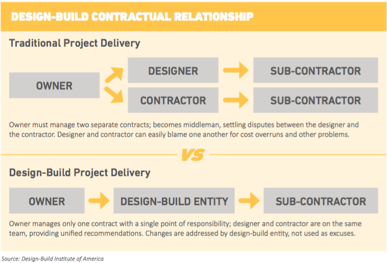 Read more about design-build in  this white paper  from Shafer Kline & Warren.