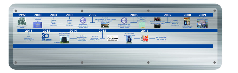 A timeline of the company's evolution. [Click to enlarge]