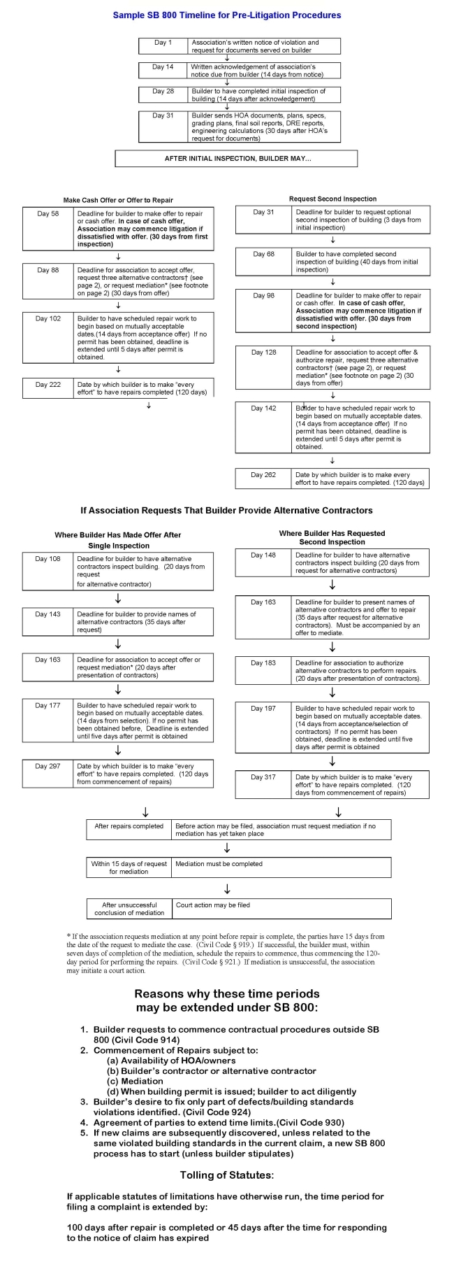 Sample SB800 Timeline for Pre-Litigation Procedures