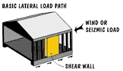 Shear Walls 1