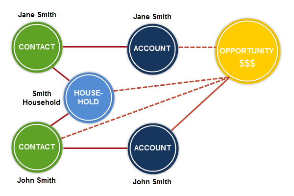 NPSP 3 includes the Household Account model,  It supports many sophisticated features, including Contact management for multiple Household members, and address management for things like seasonal addresses.