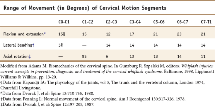 Figure 5. Cervical range of motion.Dvorak J, et al.
