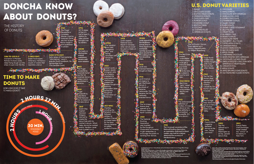 Donuts Timeline Infographic-09.png