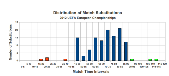 Image Source:  http://www.soccermetrics.net/team-performance/substitutions-and-their-impact-at-euro-2012
