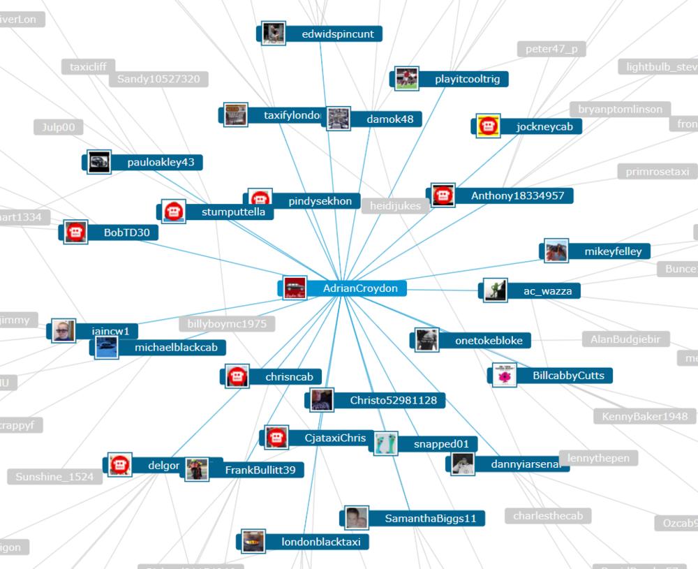 @AdrianCroydon's retweet map, portrayed in Mentionmapp.