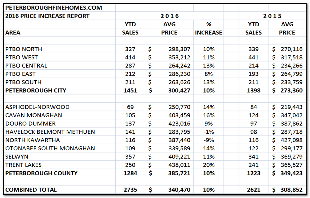Peterborough house prices from PeterboroughFineHomes.com (c) 2017 Jeff McNab