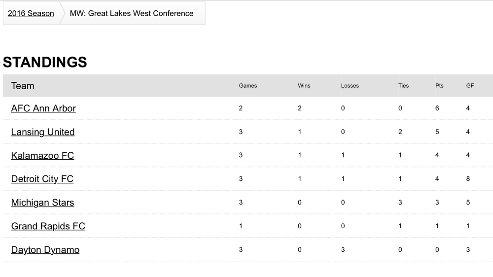 MW: Great Lakes West Conference Standings As Of 5.22.16