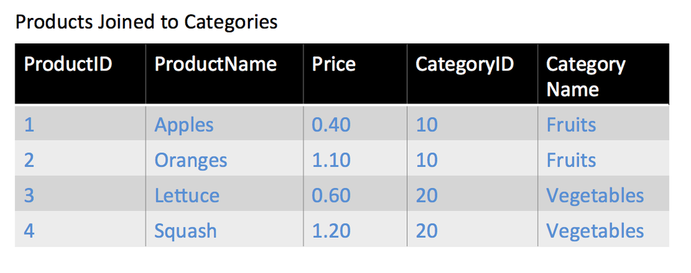 Products Joined to Categories Table