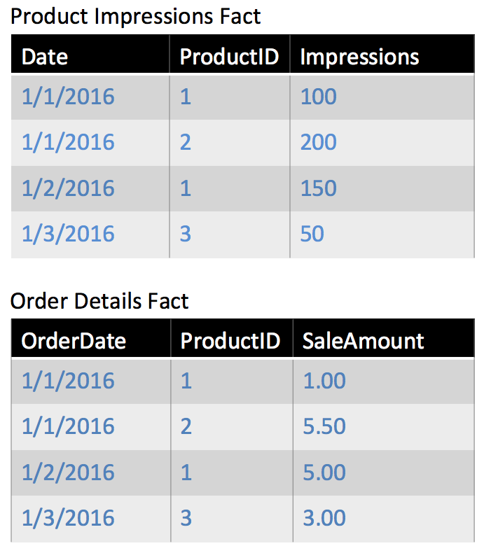 Example Web Impressions Fact Table and Order Details Fact Table