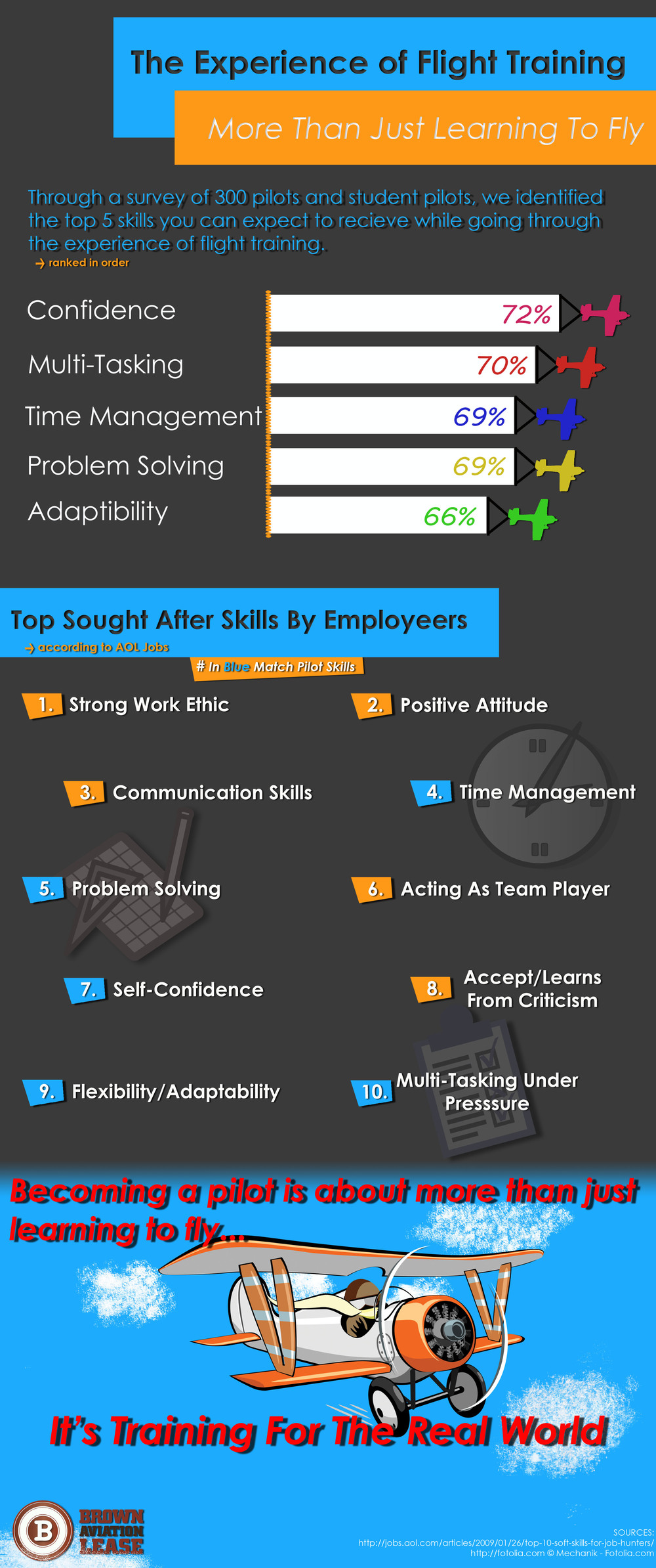 infographics brown aviation lease what we found was that the skills a pilot has are the same skills employers look for in job candidates in nearly every industry