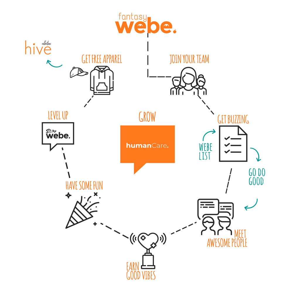 Get A Copy Of The  Webe List Here