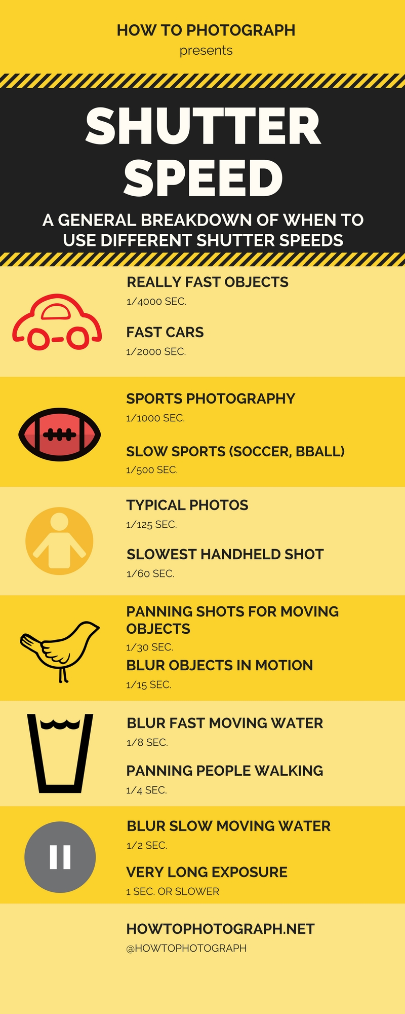 camera-shutter-speed-infographic