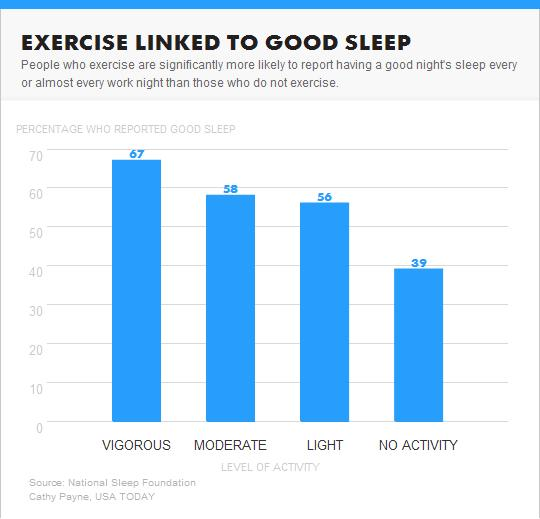 Sleep-Exercise-Study
