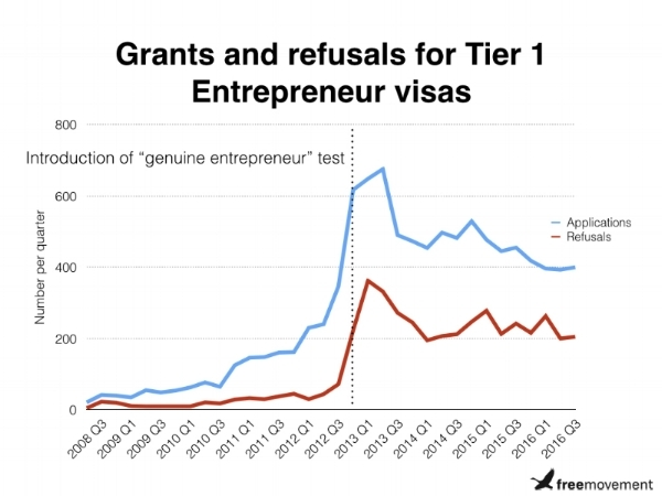 Grants-and-refusals-for-Tier-1-Entrepreneur-visas.001 (1).jpeg