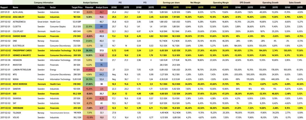 Rapporter Vecka 5 - Data från StockPiper