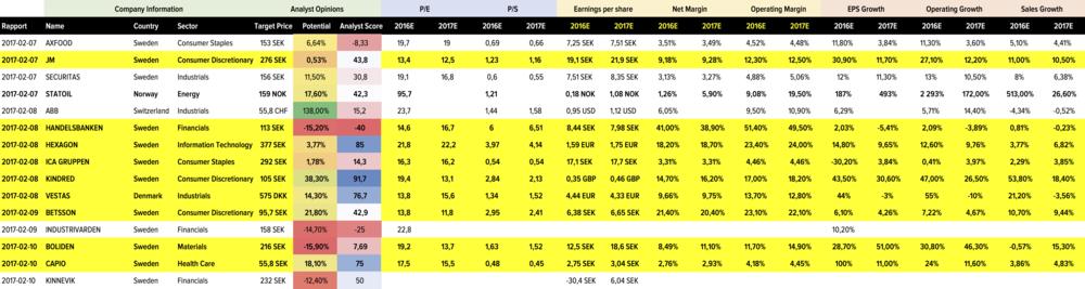 RAPPORTER V.6 -Data från StockPiper
