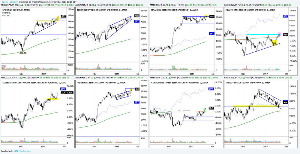 US SPY + SECTORS