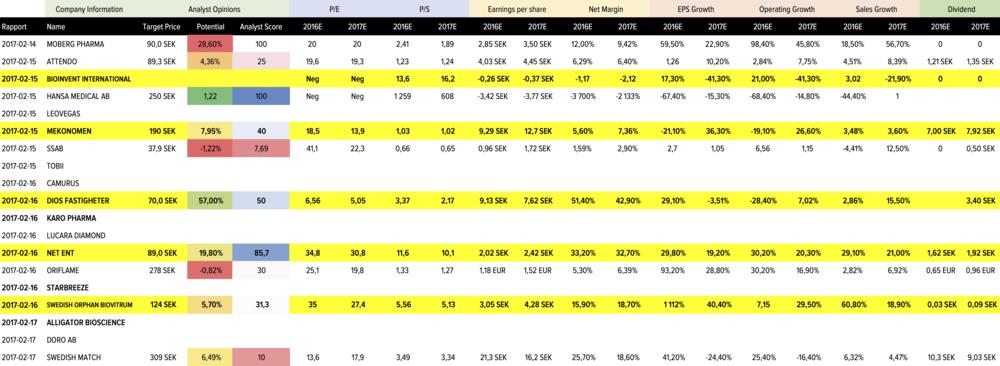 RAPPORTER VECKA 7 - Data från StockPiper
