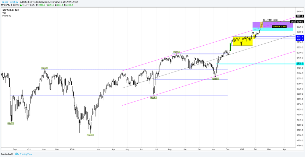 SPX - Daily
