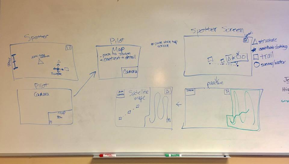 White boarding session with subject matter expert.