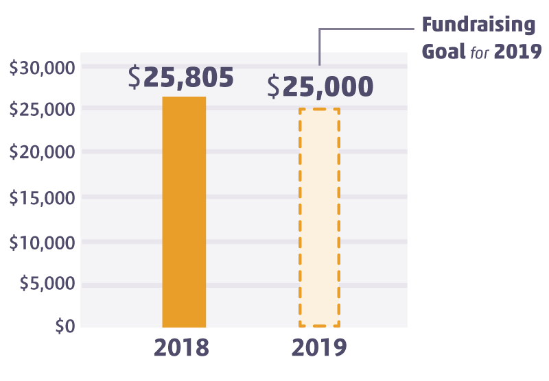 CRF-Annual-Report-2018_fundraising.png