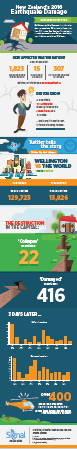 2016 NZ Earthquake Infographic