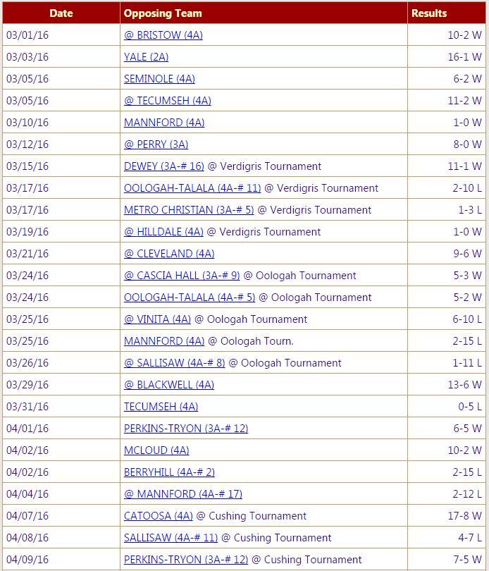 record 14w 9l thru 4/10/16