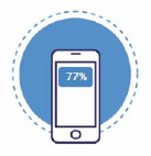 77% of consumers have a more positive impression of companies that offer texting -