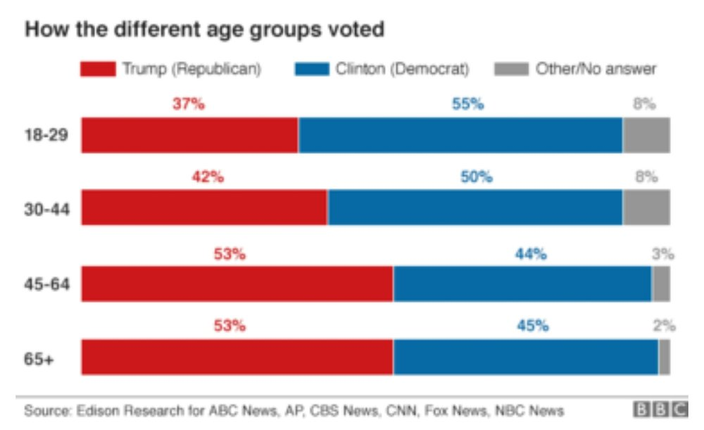 How the Different Age Groups Voted