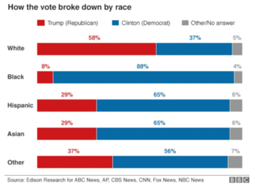 How the Vote Broke Down by Race