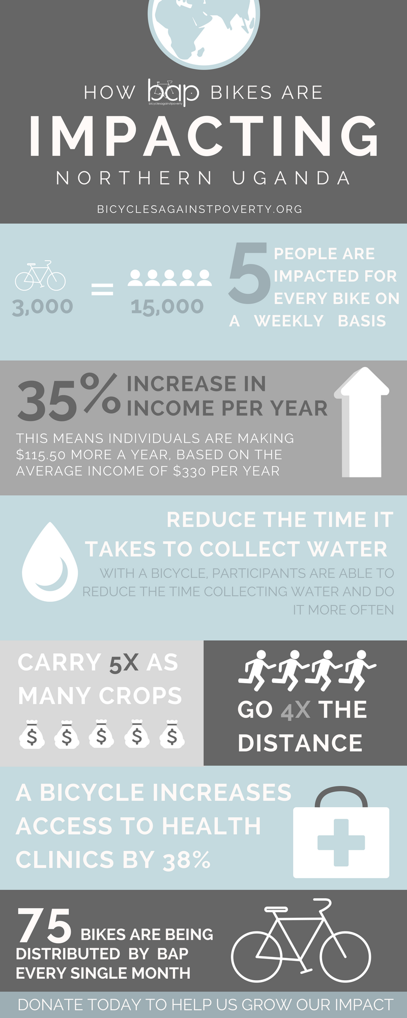 bicyclesagainstpoverty infographic.png