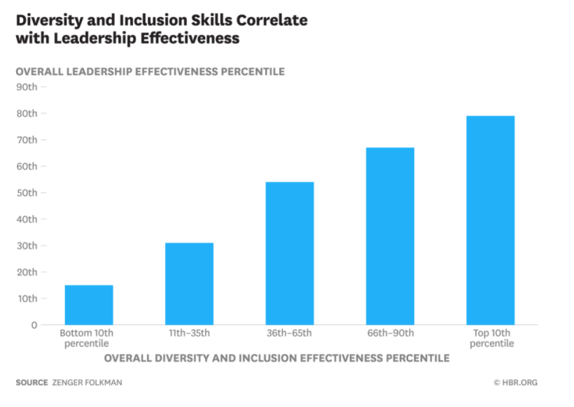 """Graph titled """"Diversity and Inclusion Skills Correlate with Leadership Effectiveness:"""