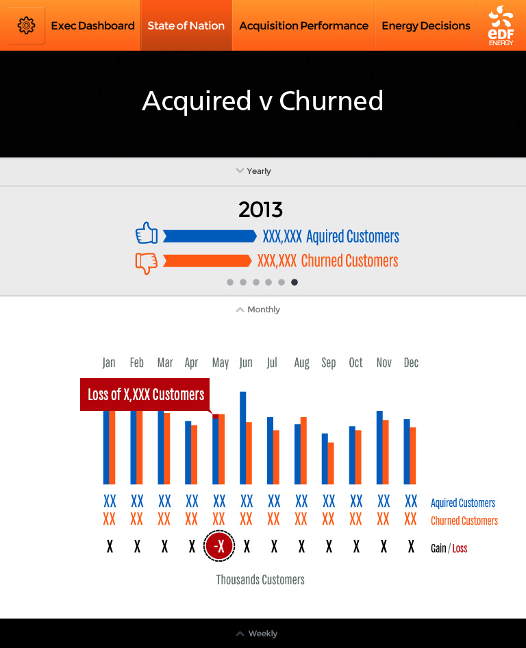 EDF-ExecDashboard-112Aquired-v-Churned-Monthly-v08anon.jpg
