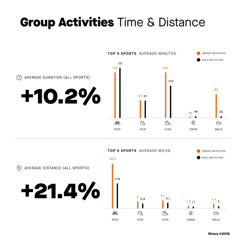 Strava_Group Activities-Time and Distance.jpg