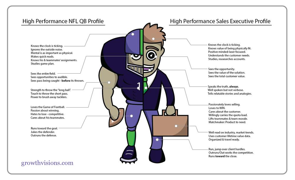 Build your sales team like an NFL Quarterback