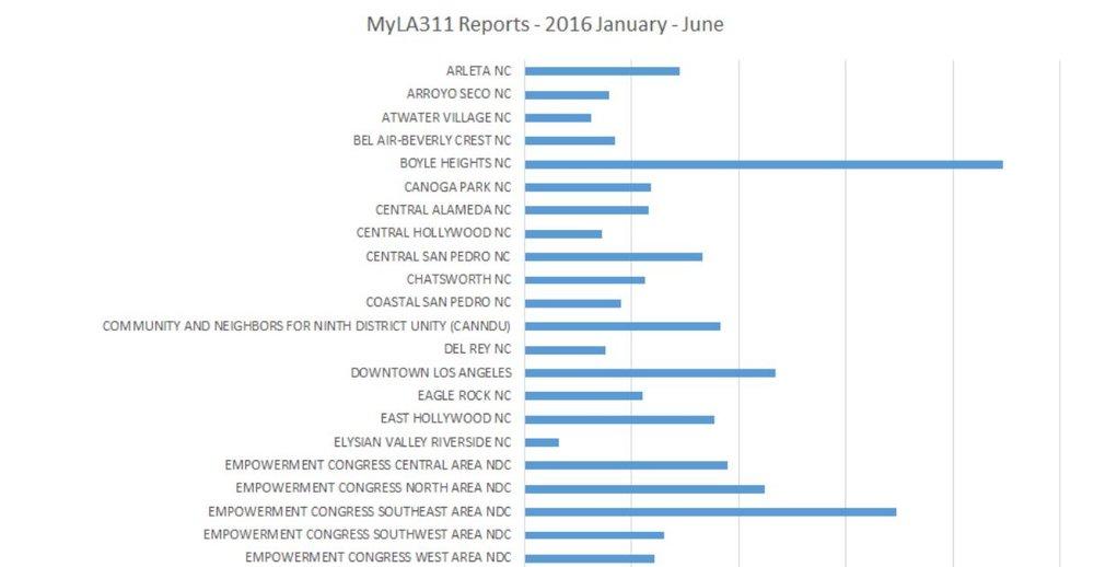 311 informes por area de consejo de vecindad