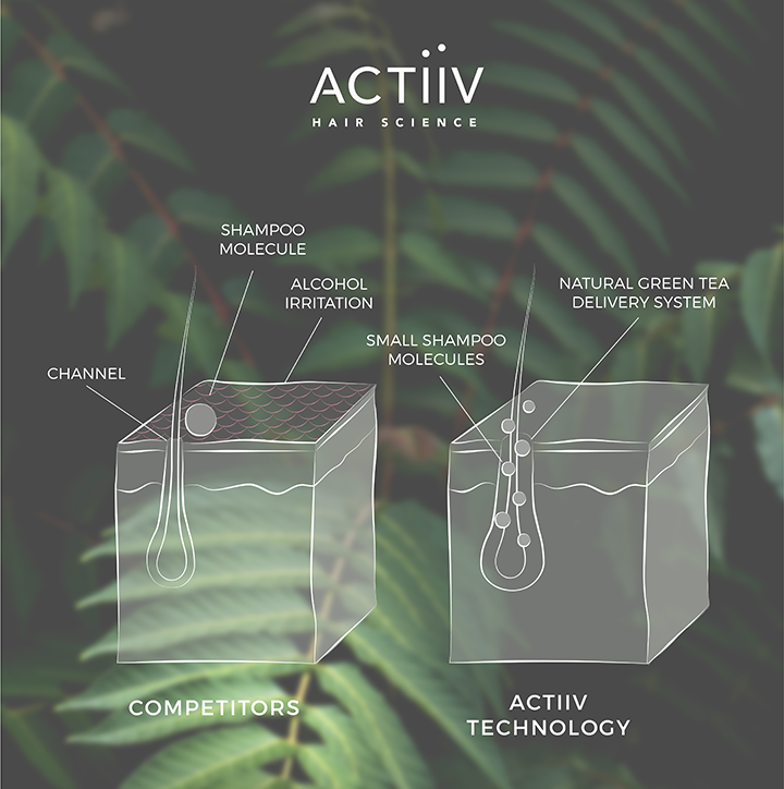 THE ACTIIV DIFFERENCE - Actiiv's patented green tea delivery system sets it apart from its competitors. While using our 5 minute shampoo treatment, the follicle channel temporarily widens, allowing our natural ingredients to penetrate the deepest layers of hair to cleanse and defend against DHT, the leading cause of hair loss.