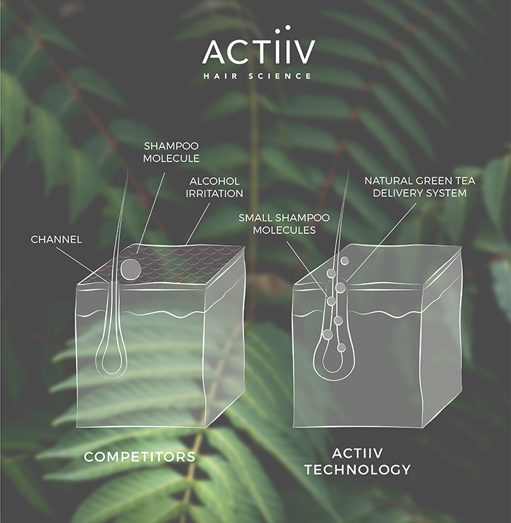 ACTIIV RENEW TECHNOLOGY - Unlike competitors using harsh alcohols to reach the follicle, Actiiv uses a patented, green tea delivery system. During the 5 minute shampoo treatment, the delivery system temporarily widens the follicle channel to deliver our natural ingredients at the deepest level.