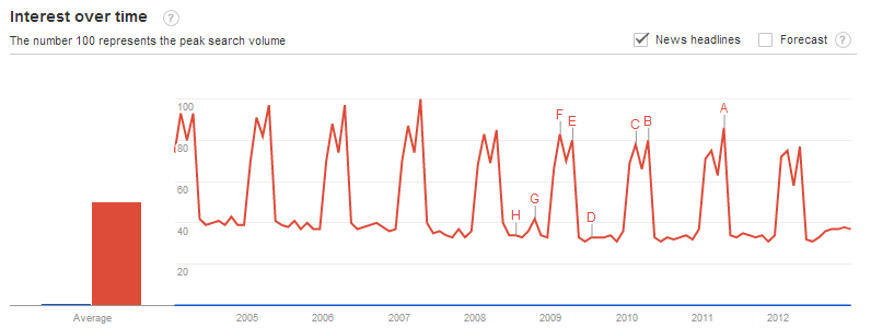 Cybersecurity vs Taxes Mentions in News Headlines
