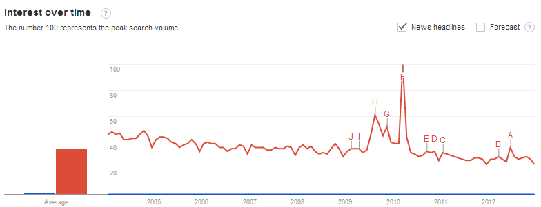 Cybersecurity vs Health Care Mentions in News Headlines