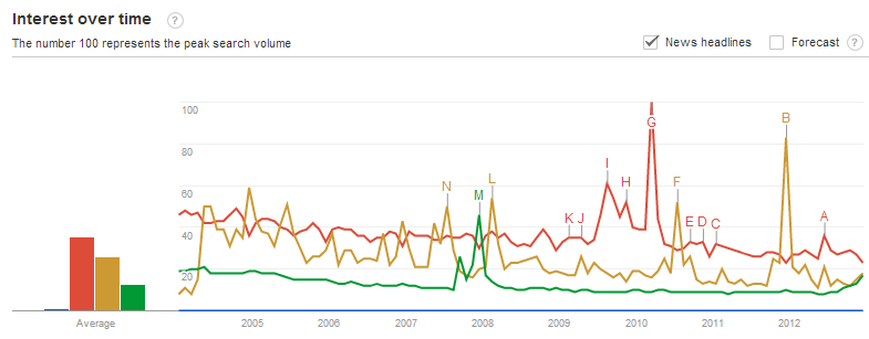 Cybersecurity vs Miscellaneous Pop Culture Mentions in News Headlines