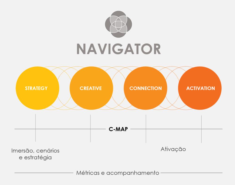 """C-MAP - Modelo de planejamento e ativação de comunicação da BBN que se encaixa dentro da etapa """"Conectar"""", da metodologia Navigator. Ele é projetado para suportar as variadas necessidades de agências em toda a rede. O modelo fornece as melhores práticas para o planejamento e ativação."""