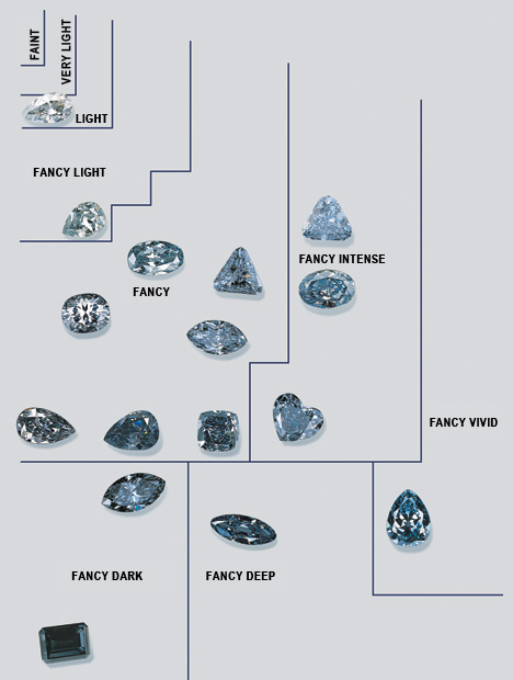 GIA Saturation Chart of Blue Diamonds - Faint to Fancy Dark