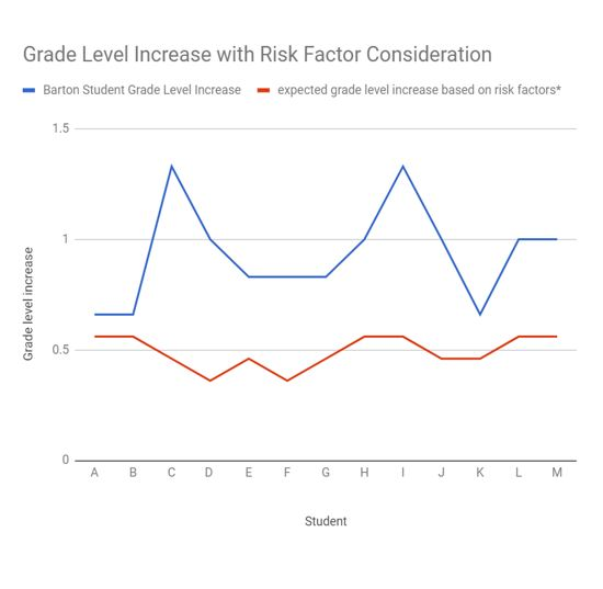 Manage Risk Factors: - Risk factors decrease a student's ability to learn in a typical classroom by 10% per risk factor. In a typical classroom, these students would be expected to grow less than the average student. However, when these students were taught using the U.R.A. Reader program, their growth over a 6-month period was much higher.